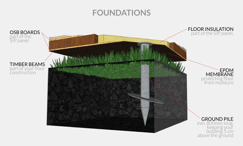 Screw Foundations